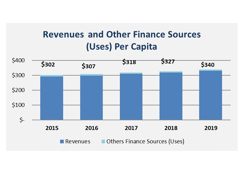 Revenues and Other Fiance Sources (Uses) Per Capita Graph