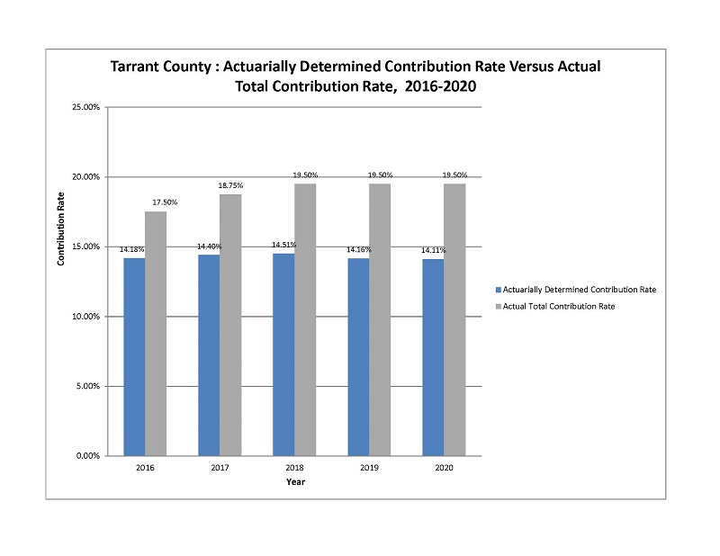 Actuarially Determined Contribution Rate Versus Actual Total Contribution Rate 2016-2020