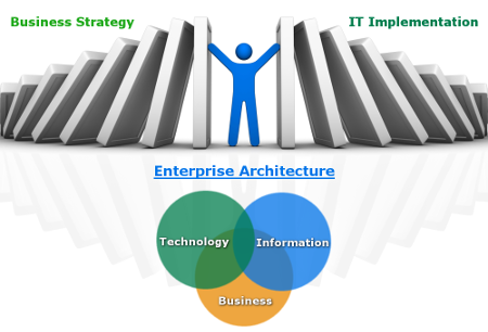Business Strategy. IT Implementation. Enterprise Architecture for technology, information and business.