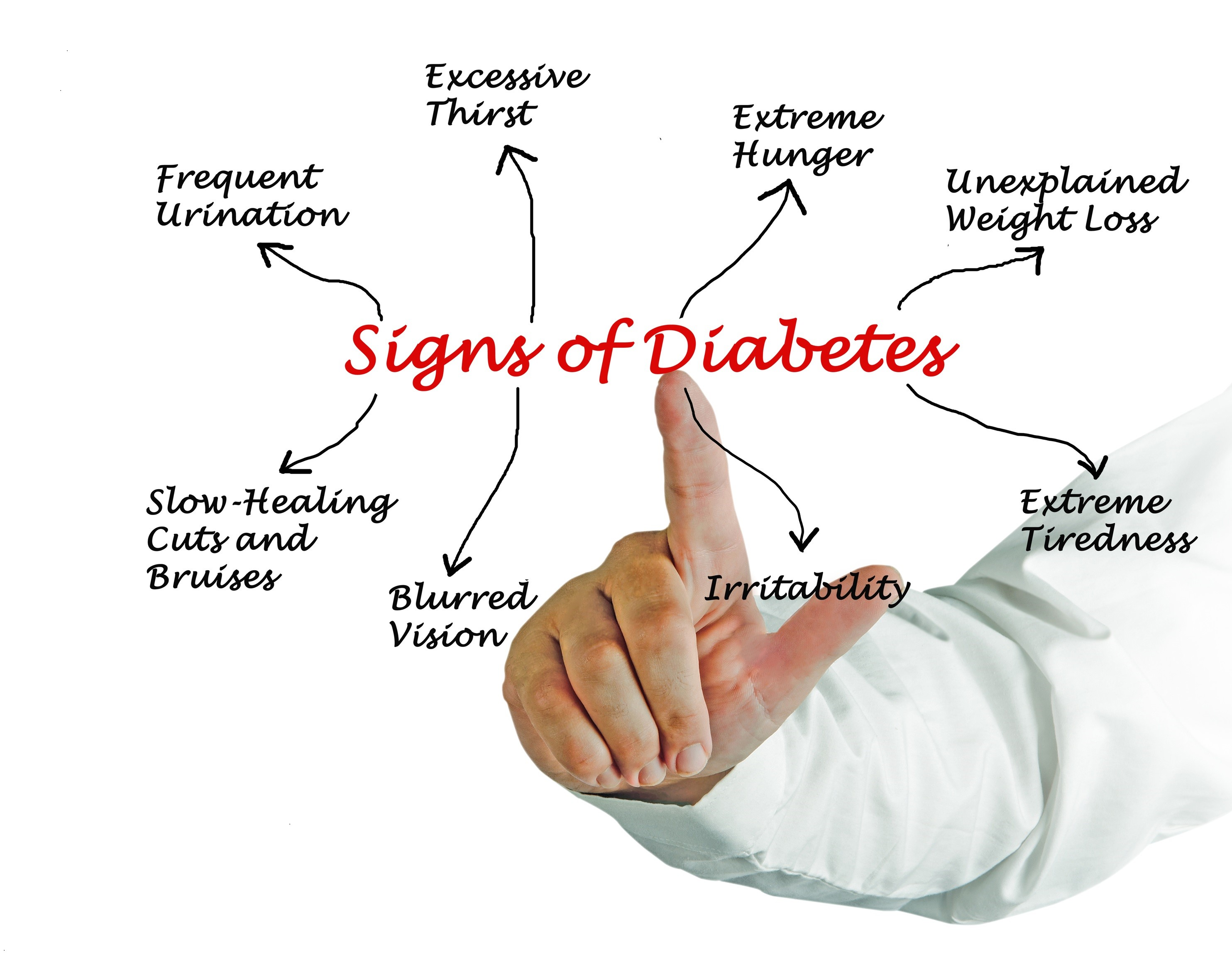 Signs of Diabetes Chart