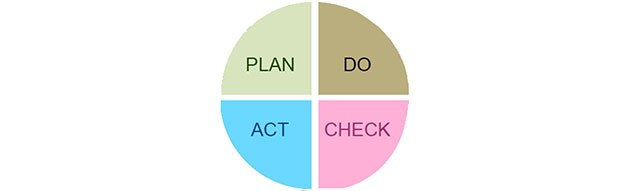 Plan Do Act Check graphic