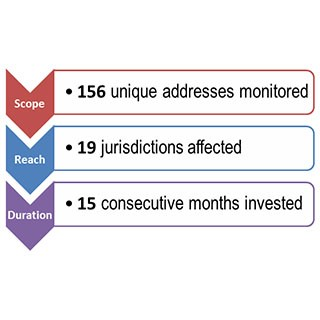 Scope- 156 unique addresses monitored, Reach- 19 jurisdictions affected, Duration- 15 consecutive months invested